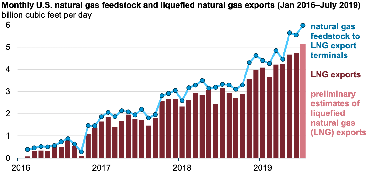 Monthly US Natural Gas Feedstock And LNG Exports (January 2016-July 2019) (Source: U.S. Energy Information Administration)