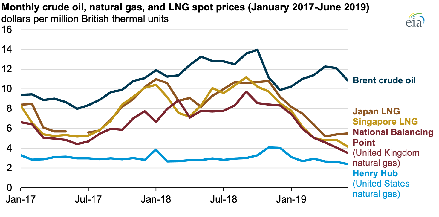 Monthly crude oil, natural gas and LNG spot prices (January 2017-June 2019) (Source: U.S. Energy Information Administration)