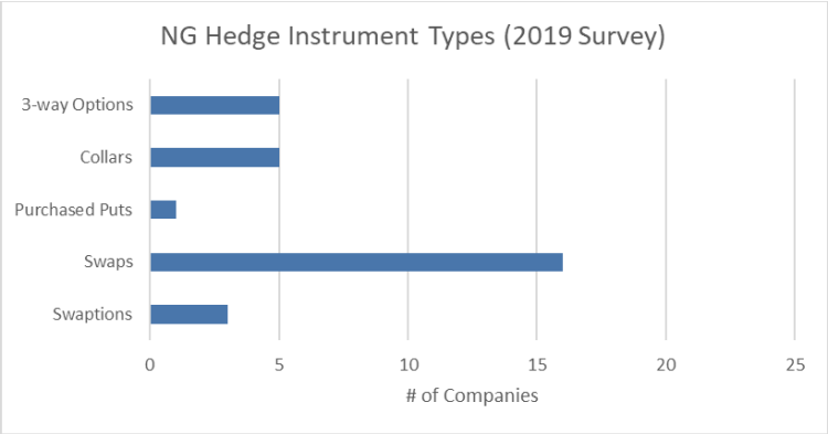NG Hedge Instrument Types 2019 Survey Graph - Opportune Hedging Survey April 2021