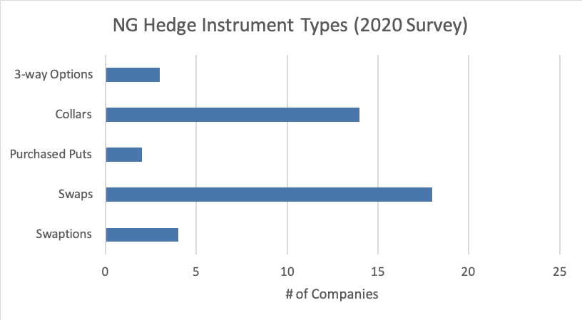 NG Hedge Instrument Types 2020 Survey Graph - Opportune Hedging Survey April 2021
