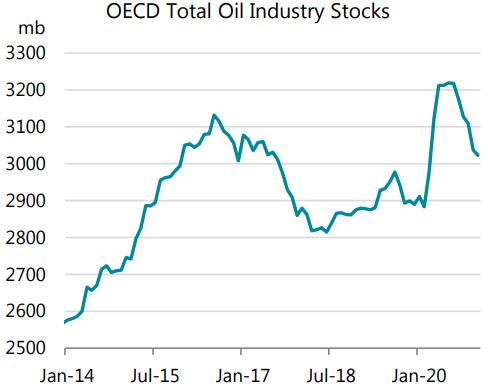 سهام صنعت OECD