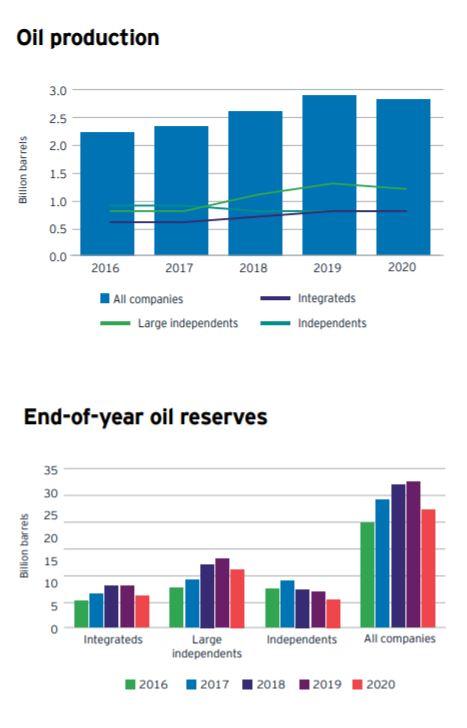 Top E&Ps Report Worst Capex, Revenue Performance in 2020,