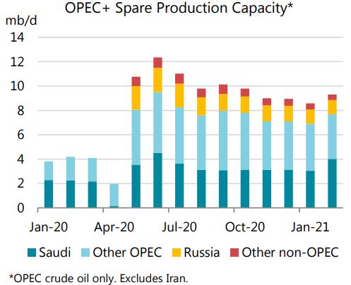 ظرفیت تولید اضافی OPEC -
