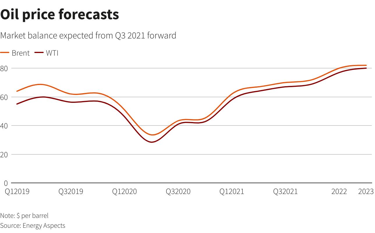 نمودار پیش بینی قیمت نفت - رویترز