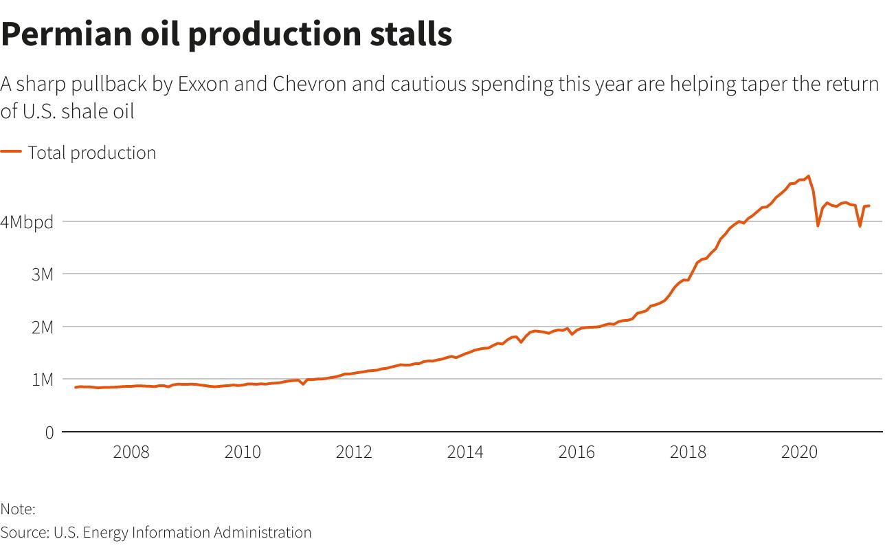 نمودار توقف تولید روغن پرمین - رویترز