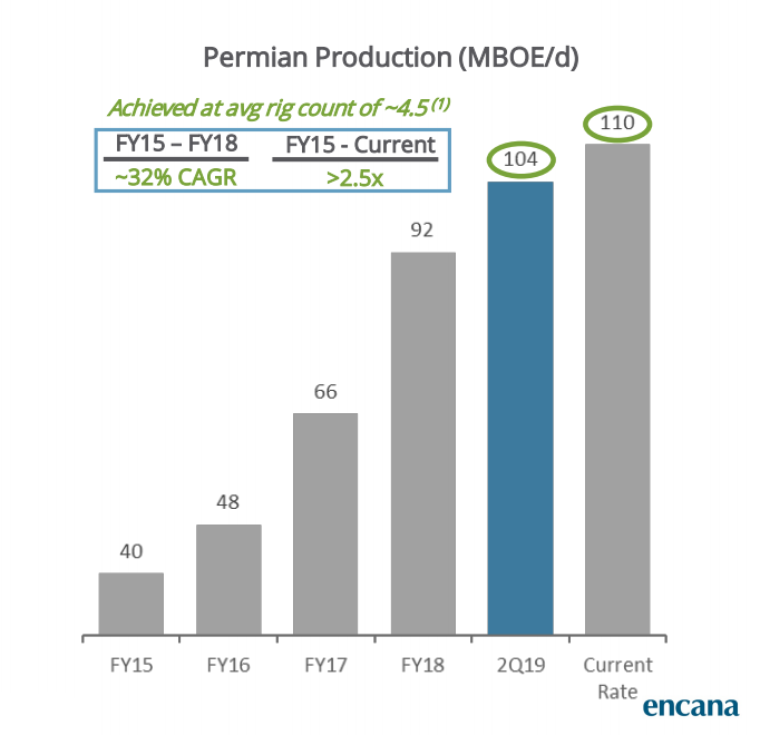 Permian Basin Production Graph (Source: Encana Corp. July 2019 Investor Presentation)