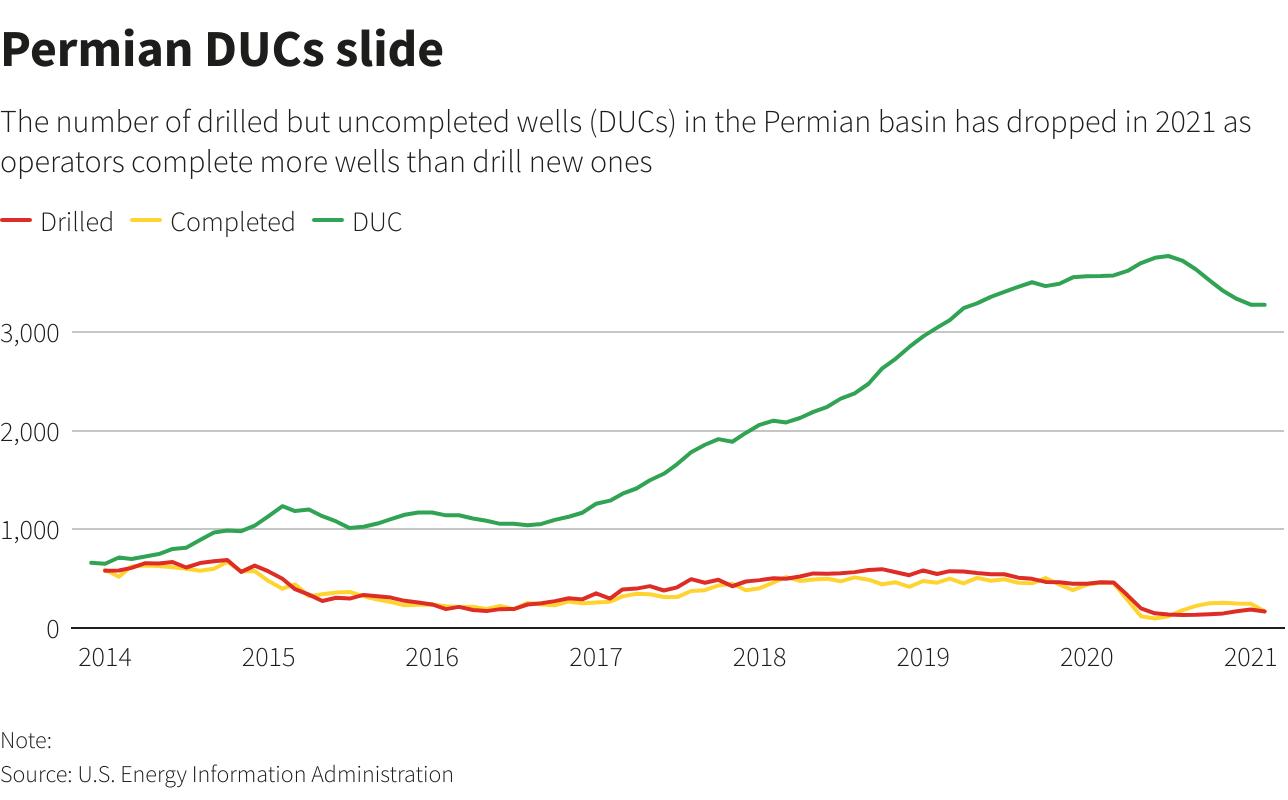 نمودار اسلایدی Permian DUC - رویترز