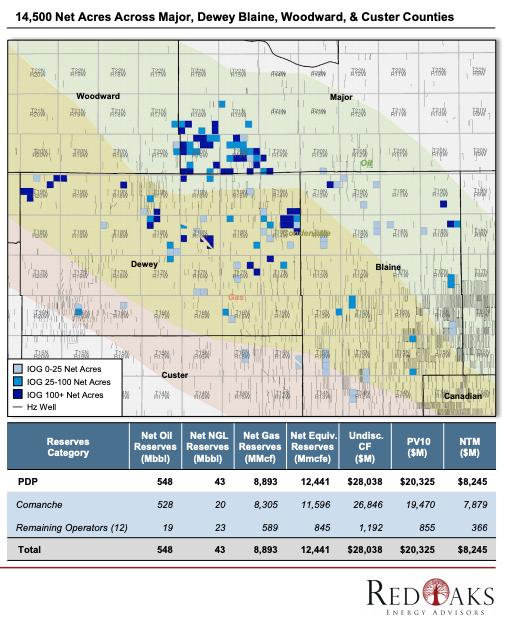 مشاوران انرژی RedOaks نقشه ای را به بازار عرضه کردند - ویژگی های غیر عملیاتی IOG Capital Oklahoma STACK