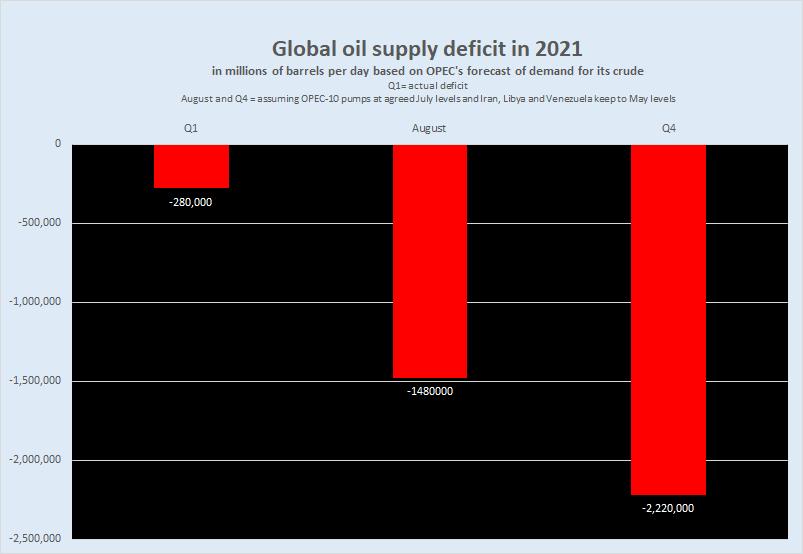 نمودار رویترز - کسری عرضه جهانی نفت در سال 2021