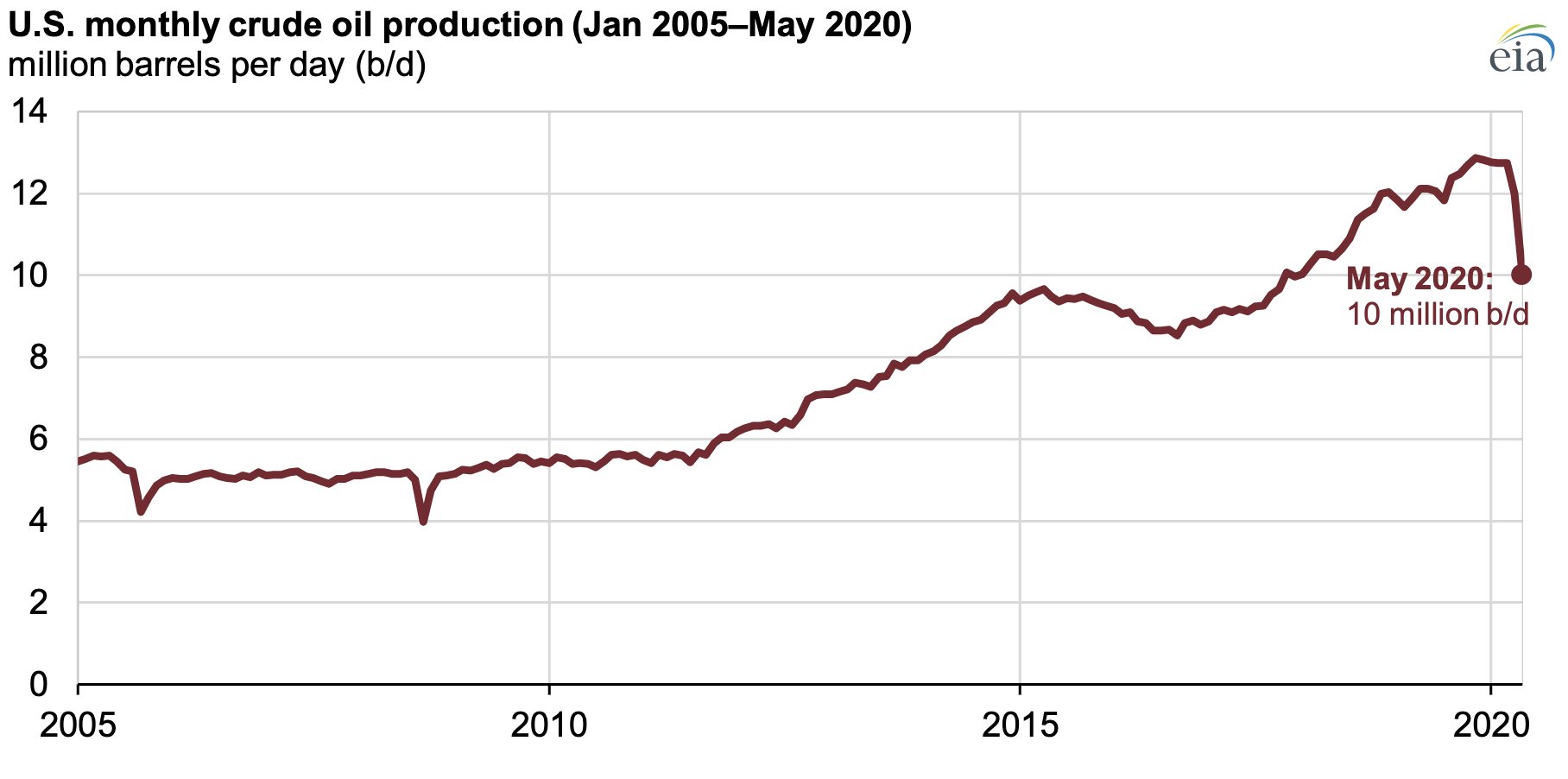 U.S. monthly crude oil production (Jan 2005-May 2020)