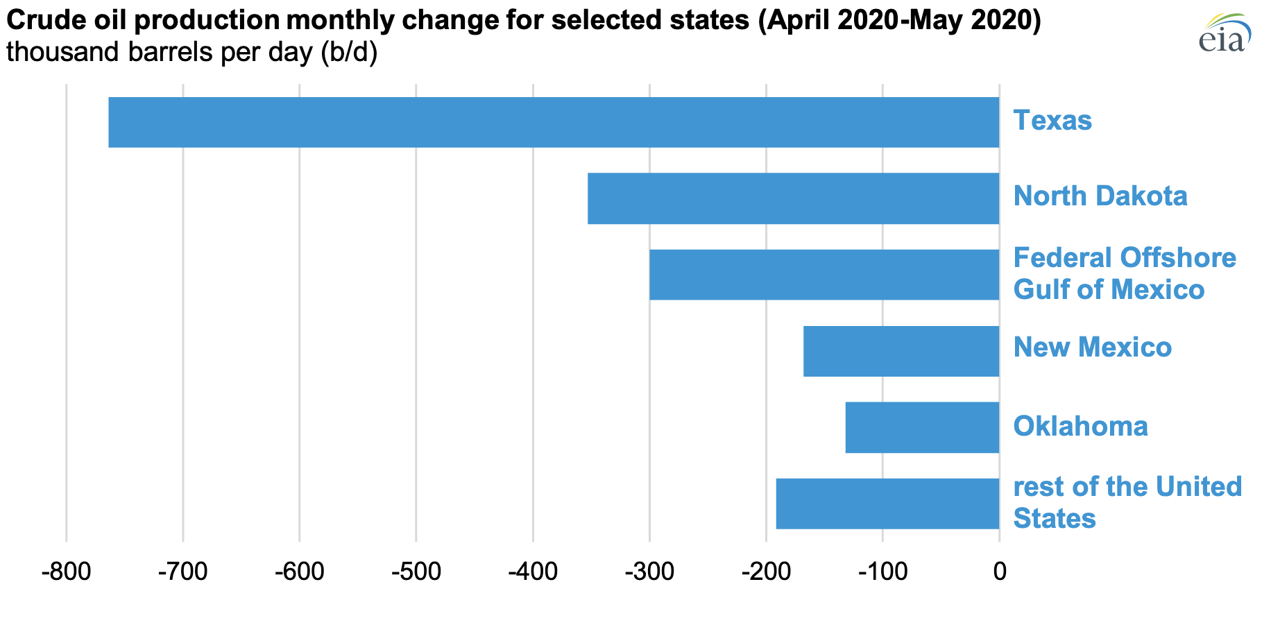 Crude oil production monthly change for selected states (April 2020-May 2020)