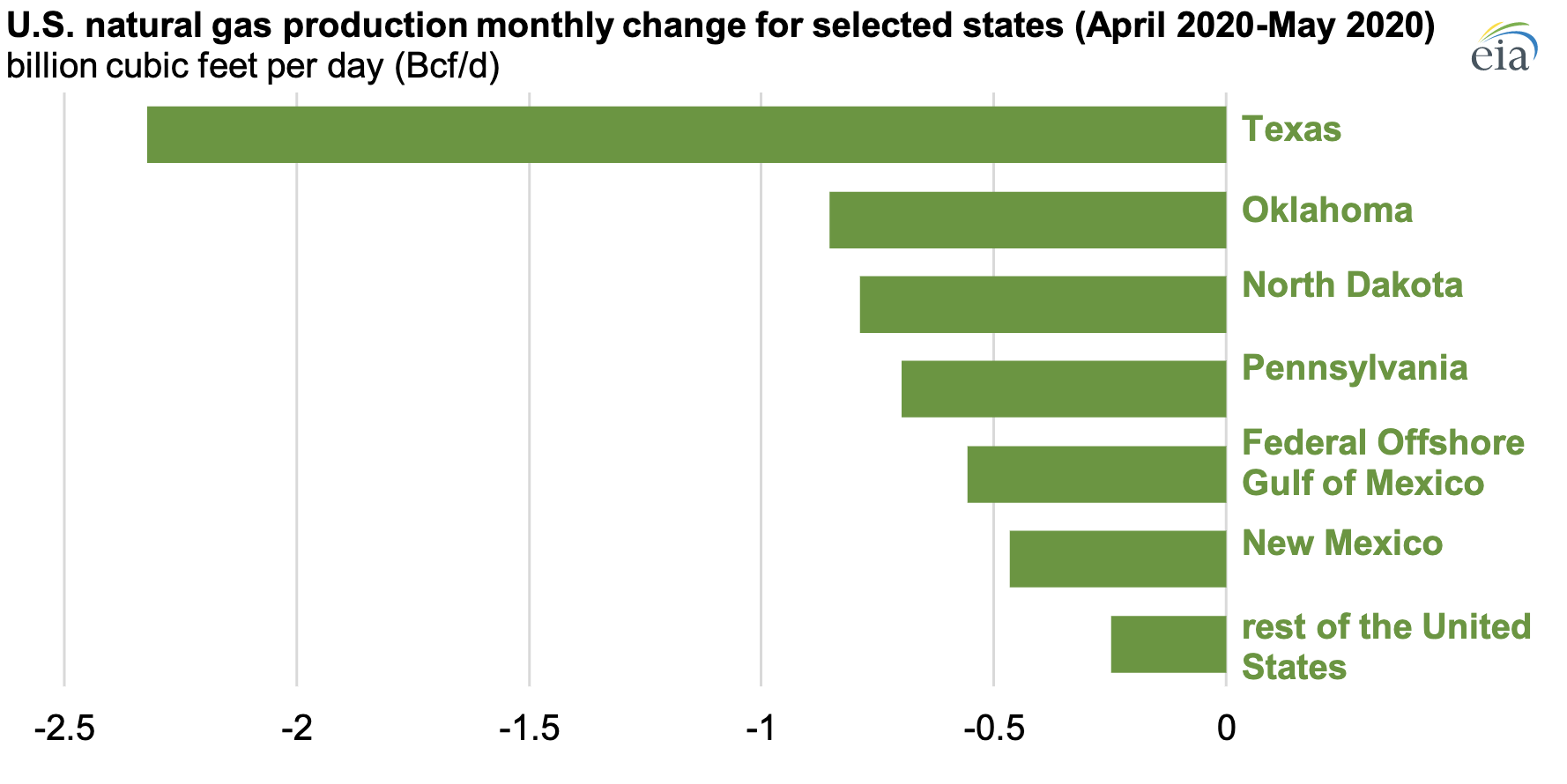U.S. natural gas production monthly change for selected states (April 2020-May 2020)