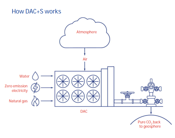 How Direct Air Capture + Sequestration Works