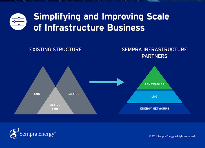 اینفوگرافیک Sempra Energy در مورد ساده سازی و بهبود مقیاس تجارت زیرساخت