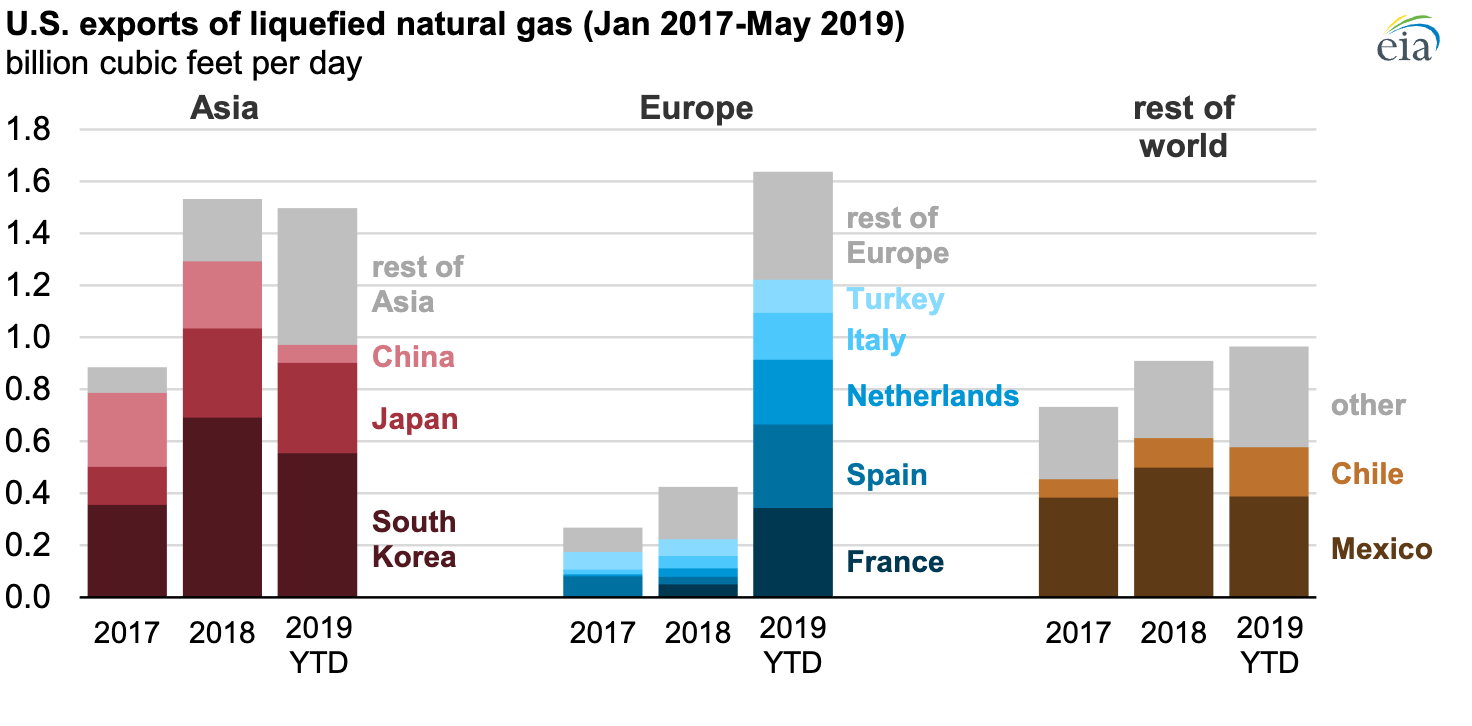 US exports of LNG (January 2017-May 2019) (Source: U.S. Energy Information Administration)