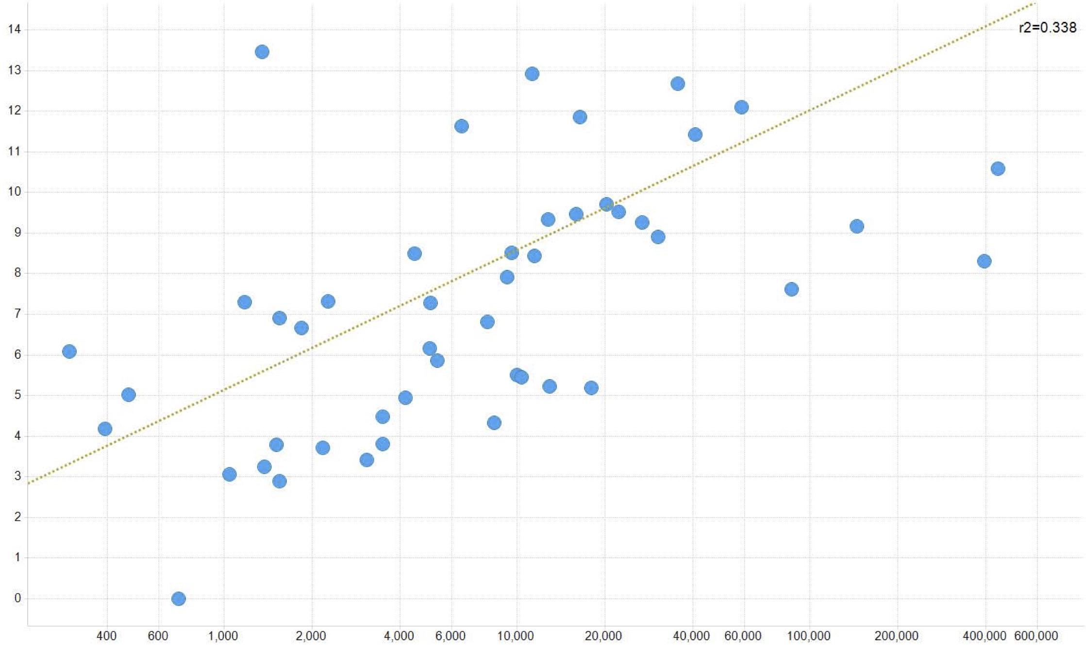نمودار بالادست مقیاس بالادست ماندگار است - ضرب های EBITDA در برابر TEV