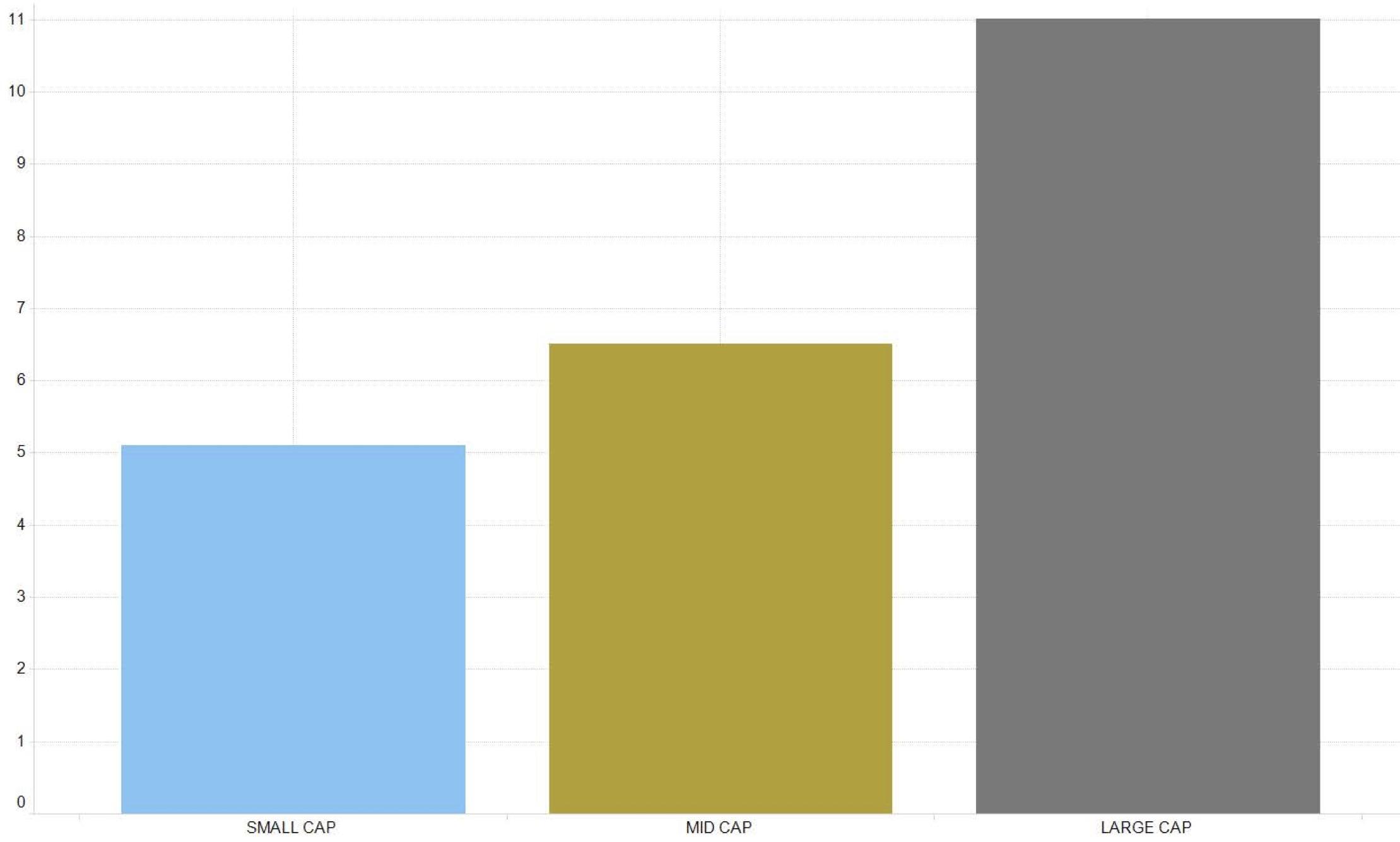 نمودار بالادست مقیاس بالادست ماندگار است - اندازه حق بیمه