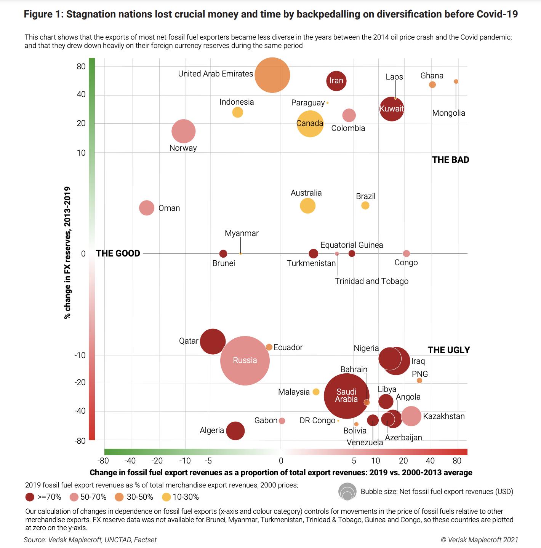 Verisk Maplecroft Report شکل 1 - ایستایی ملتها پول و زمان مهم خود را با استفاده از Backpedaling در برابر تنوع قبل از نمودار COVID-19 از دست داده اند