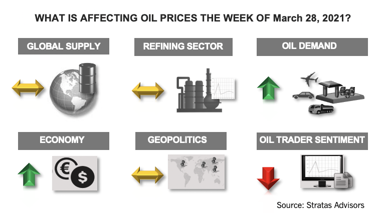 What Affecting Oil Prices the Week of March 28, 2021? Stratas Adivsors Infographic