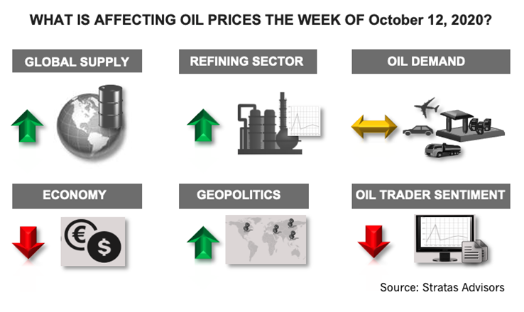 What Is Affecting Oil Prices The Week Of October 12, 2020? Infographic