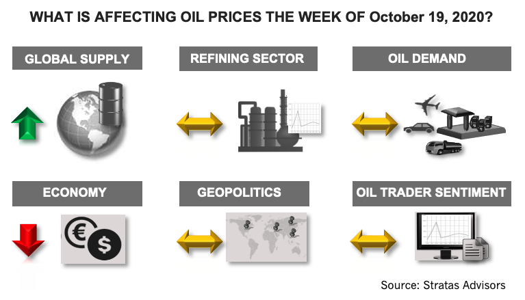 What Is Affecting Oil Prices The Week Of October 19, 2020