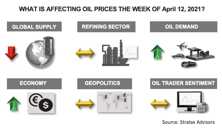 What Is Affecting Oil Prices the Week of April 12, 2021? Stratas Advisors Infographic