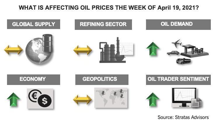 هفته 19 آوریل 2021 چه تاثیری بر قیمت نفت دارد؟  اینفوگرافیک مشاوران استراتاس
