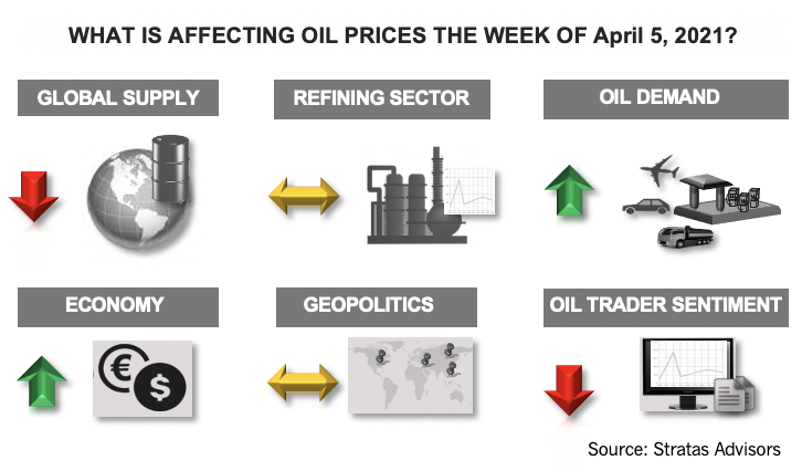 What Is Affecting Oil Prices the Week of April 5, 2021? Stratas Advisors Infographic