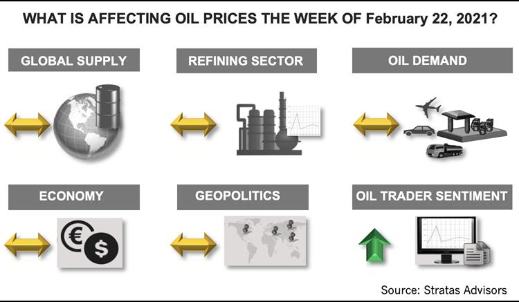 هفته 22 فوریه 2021 چه تاثیری بر قیمت نفت دارد؟  اینفوگرافیک