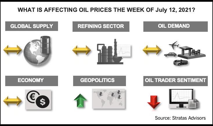 هفته 12 ژوئیه 2021 چه تاثیری بر قیمت نفت دارد؟  اینفوگرافیک مشاوران استراتاس