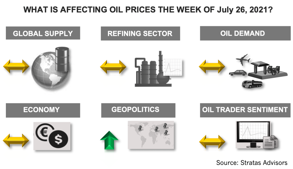 اینفوگرافیک در هفته 26 ژوئیه 2021 چه چیزی بر قیمت نفت تأثیر می گذارد