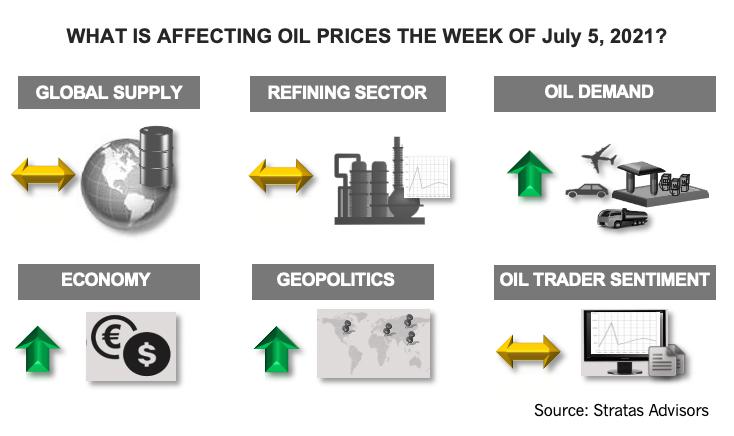 اینفوگرافیک چه چیزی در قیمت نفت در هفته 5 ژوئیه 2021 تأثیرگذار است