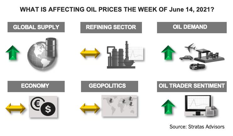 هفته 14 ژوئن 2021 چه تاثیری بر قیمت نفت دارد؟  اینفوگرافیک مشاوران استراتاس