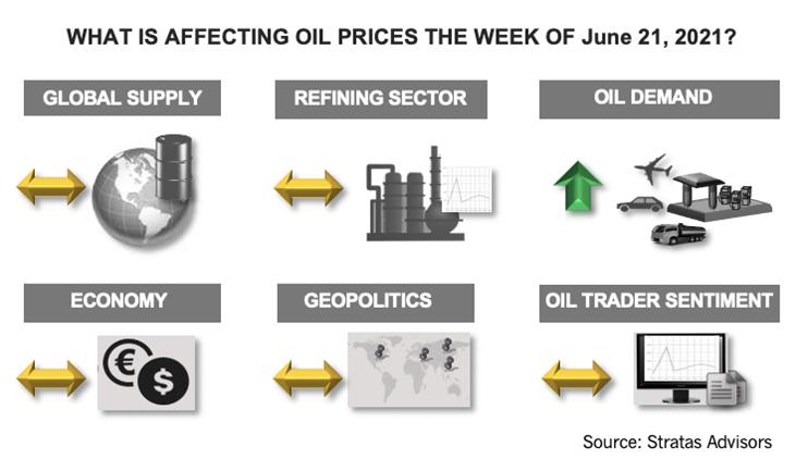 تأثیر در قیمت نفت در هفته 21 ژوئن 2021 چیست؟  اینفوگرافیک مشاوران استراتاس