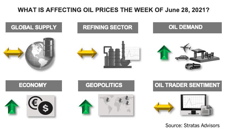 اینفوگرافیک در هفته 28 ژوئن 2021 چه چیزی بر قیمت نفت تأثیر می گذارد