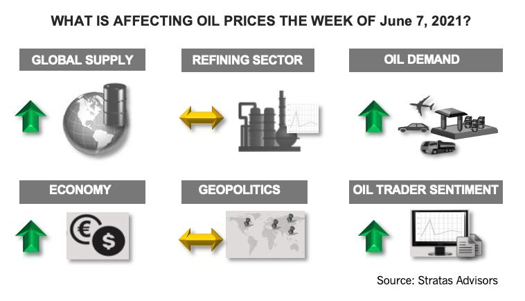 هفته هفتم ژوئن 2021 چه تاثیری بر قیمت نفت دارد؟  اینفوگرافیک مشاوران استراتاس