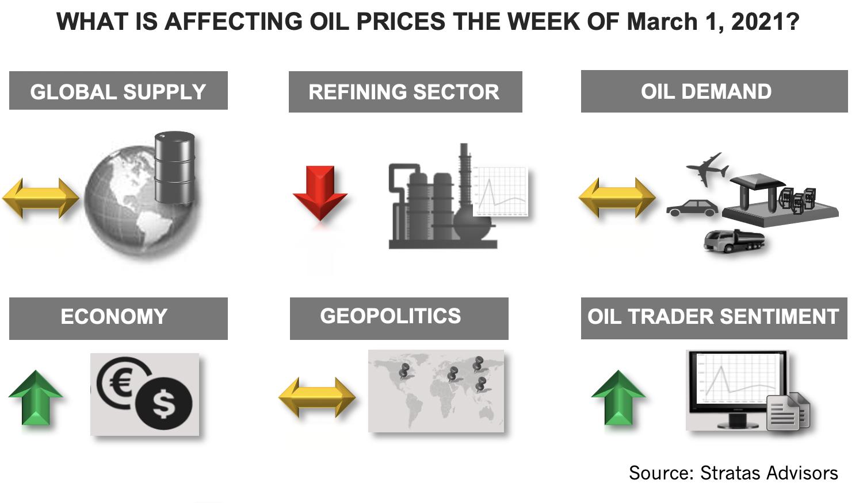 چه تاثیری بر قیمت نفت در هفته اول مارس 2021 دارد؟  اینفوگرافیک
