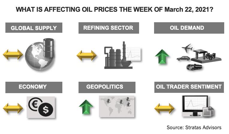 تأثیر در قیمت نفت در هفته 22 مارس 2021 چیست؟  اینفوگرافیک