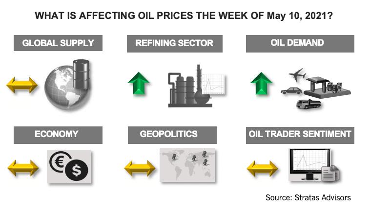 هفته 10 مه 2021 چه تاثیری بر قیمت نفت دارد؟  اینفوگرافیک مشاوران استراتاس
