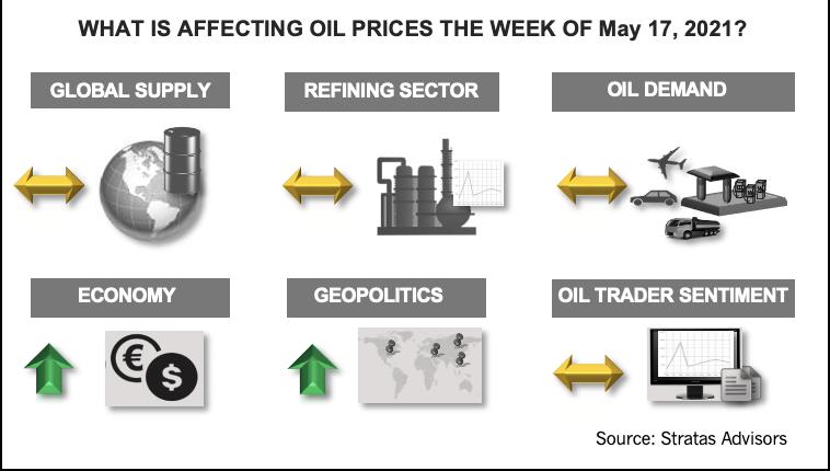 هفته 17 مه 2021 چه تاثیری بر قیمت نفت دارد؟  اینفوگرافیک مشاوران استراتاس