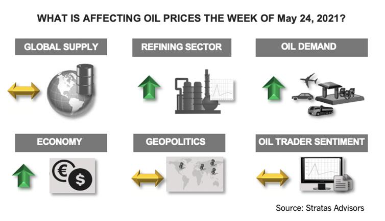 اینفوگرافیک چه چیزی در قیمت نفت در هفته 24 مه 2021 تأثیرگذار است