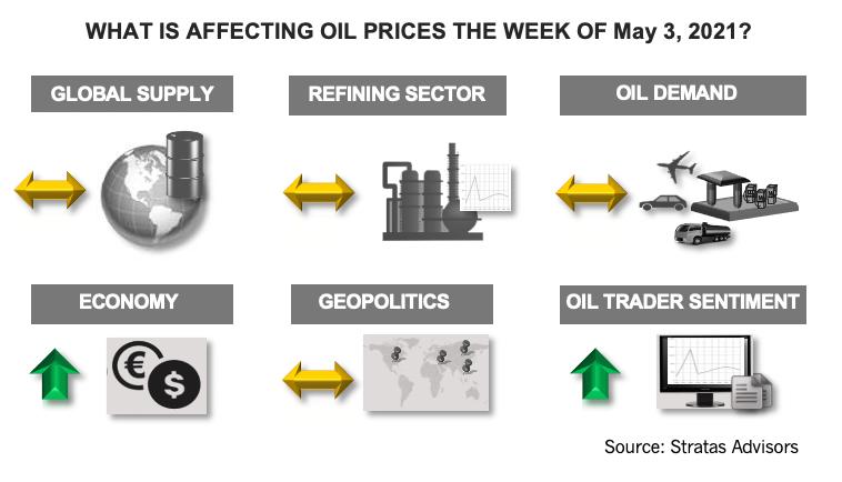 هفته 3 مه 2021 چه تاثیری بر قیمت نفت دارد؟  اینفوگرافیک مشاوران استراتاس