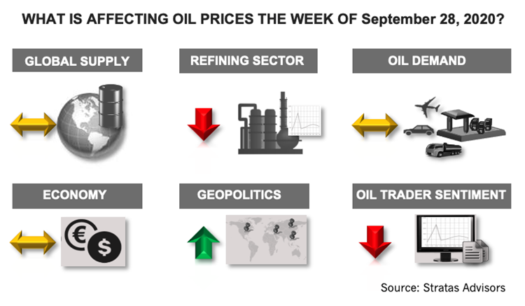 What Is Affecting Oil Prices the Week of September 28, 2020 Infograph