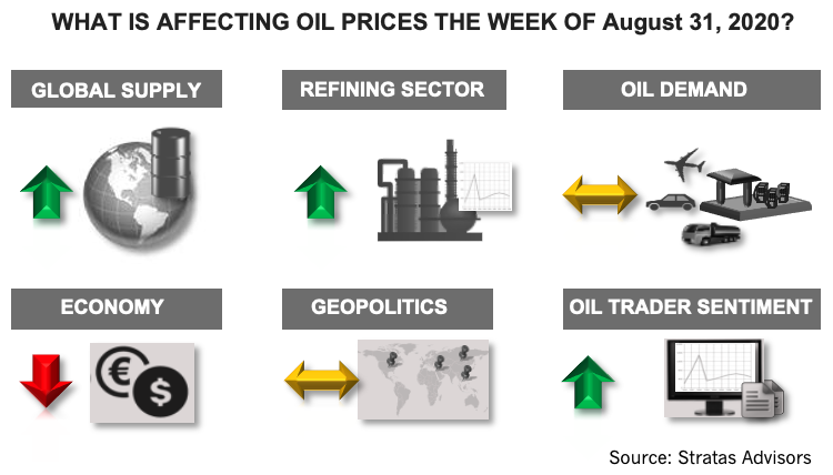 What is affecting oil prices the week of August 31 2020 infograph