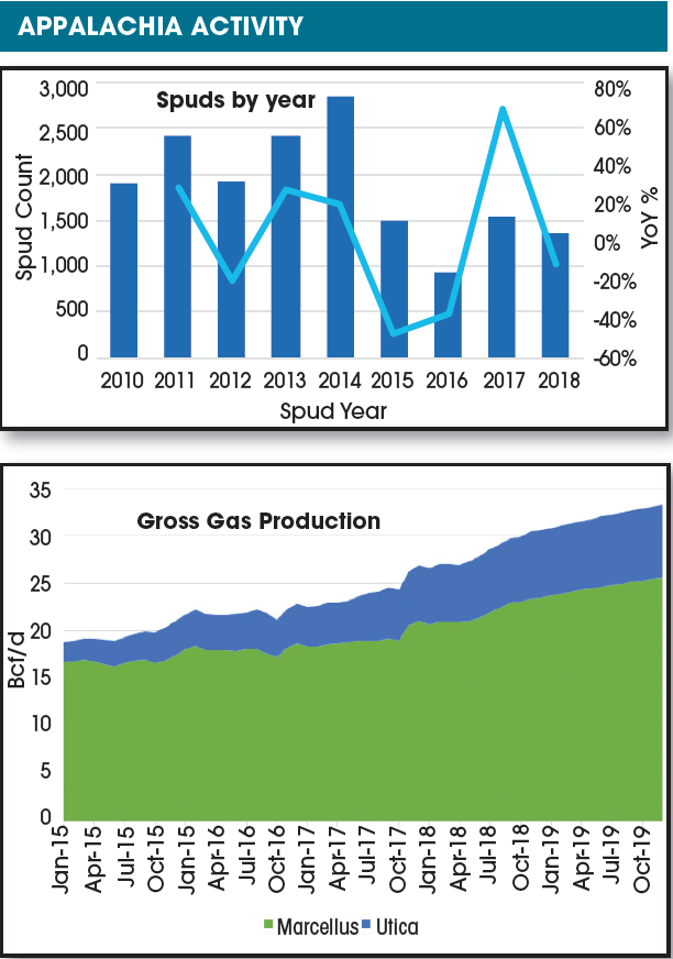 Activity has rebounded in the Appalachian Basin, with the Marcellus and Utica combined accounting for about 35% of the U.S. gas production in 2018, up from only 6% in 2010. (Source: Drillinginfo)