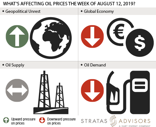 What's Affecting Oil Prices This Week (August 12, 2019)? | Hart Energy