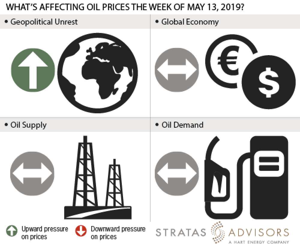 What's affecting oil prices this week