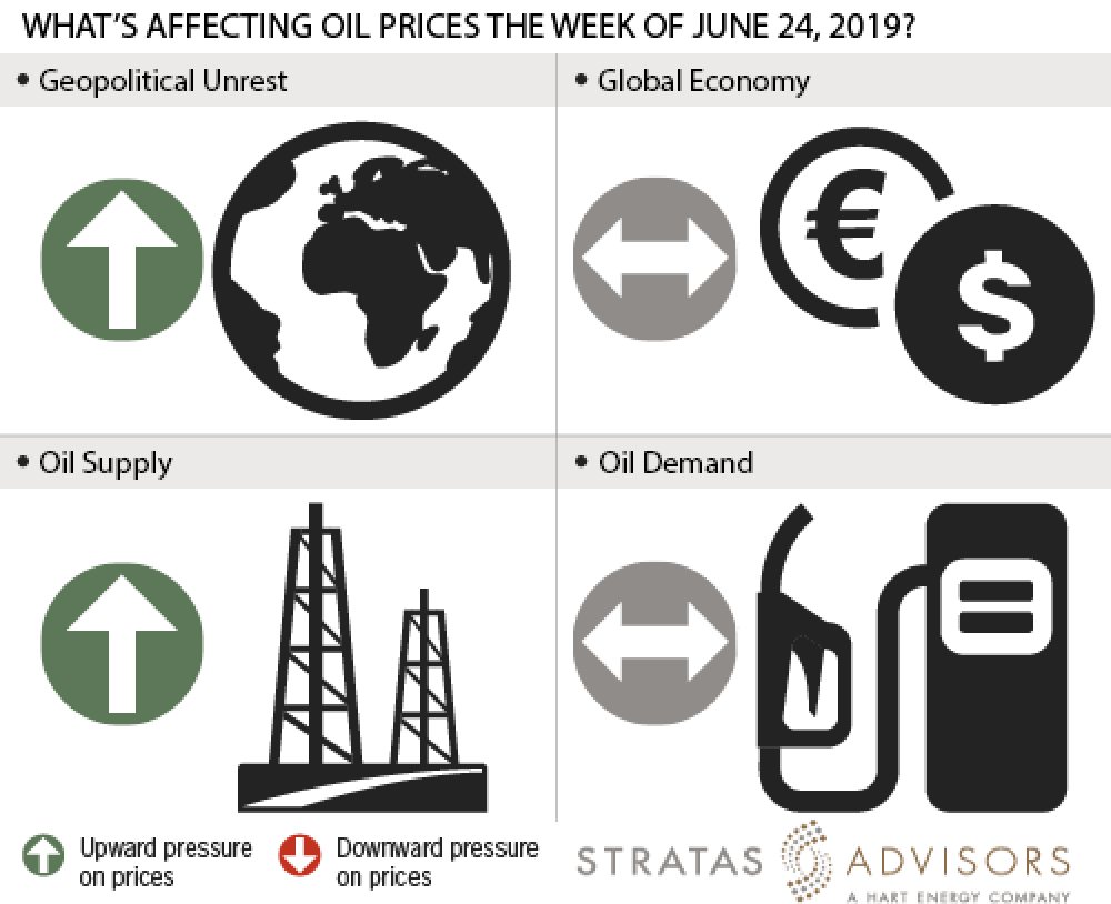 What's Affecting Oil Prices This Week (June 24, 2019)?