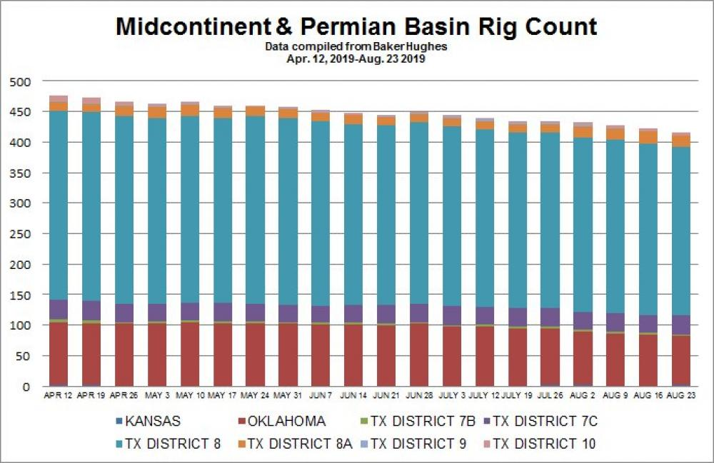 Chart: Midcontinent, Permian Basin Rig Count As Of August 23