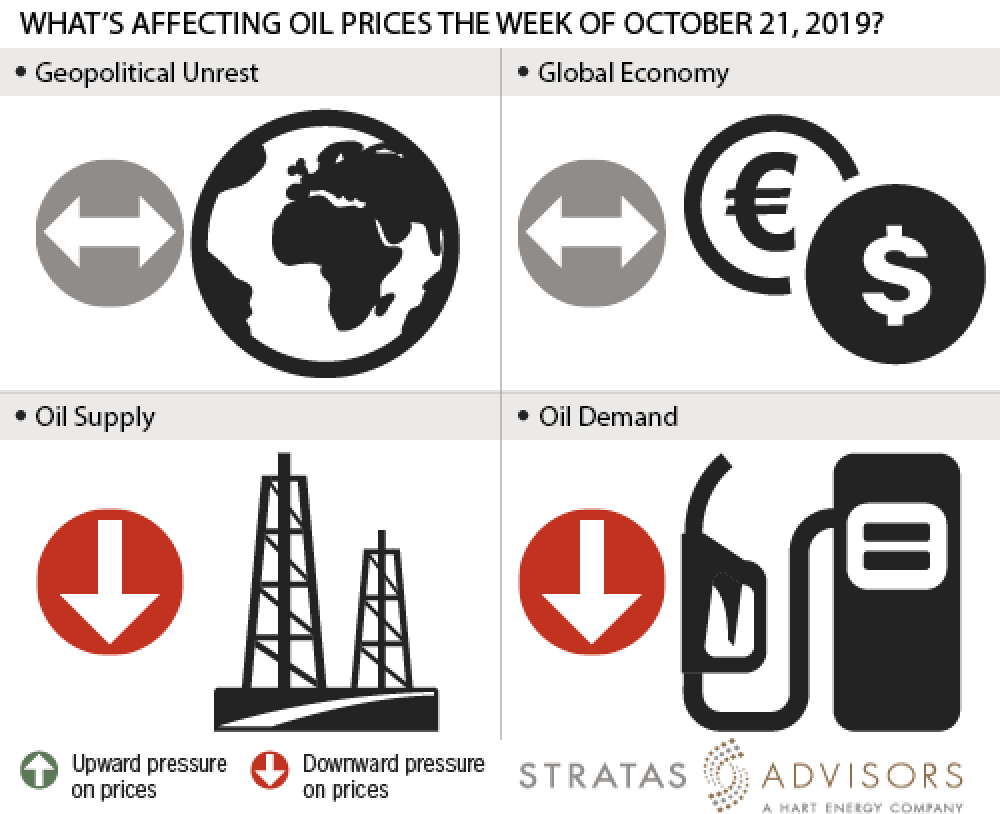 What's Affecting Oil Prices This Week (October 21, 2019)?